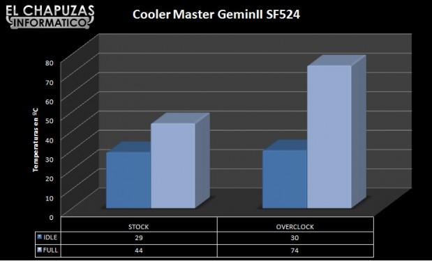lchapuzasinformatico.com wp content uploads 2012 07 Cooler Master GeminII SF524 21 619x375 20