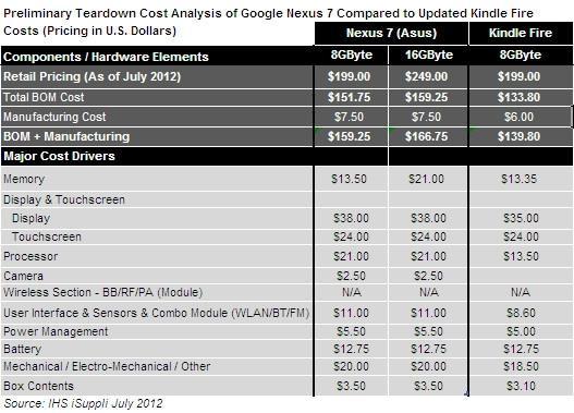 google nexus 7 costes Cada Nexus 7 tendrá un coste de fabricación de 159.25 dólares
