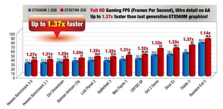 MSI compara el rendimiento de sus gráficas de portátil
