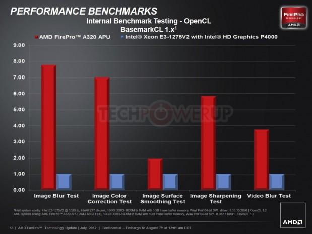 AMD FirePro A320 10 619x465 AMD lanza su primera APU profesional AMD FirePro