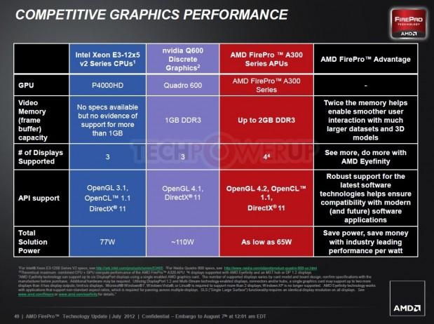 AMD FirePro A320 6 619x462 AMD lanza su primera APU profesional AMD FirePro
