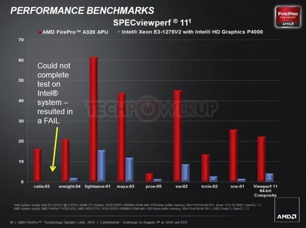 AMD FirePro A320 7 619x463 AMD lanza su primera APU profesional AMD FirePro