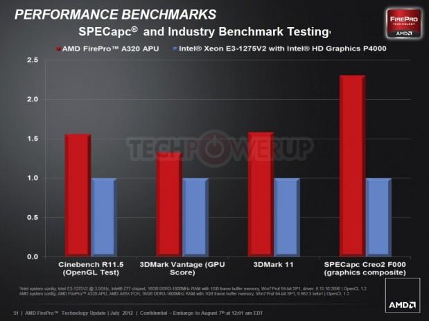 AMD FirePro A320 8 619x463 AMD lanza su primera APU profesional AMD FirePro