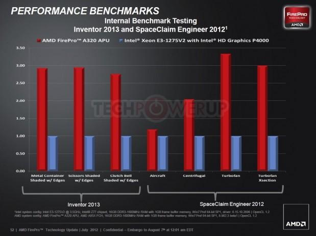 AMD FirePro A320 9 619x463 AMD lanza su primera APU profesional AMD FirePro