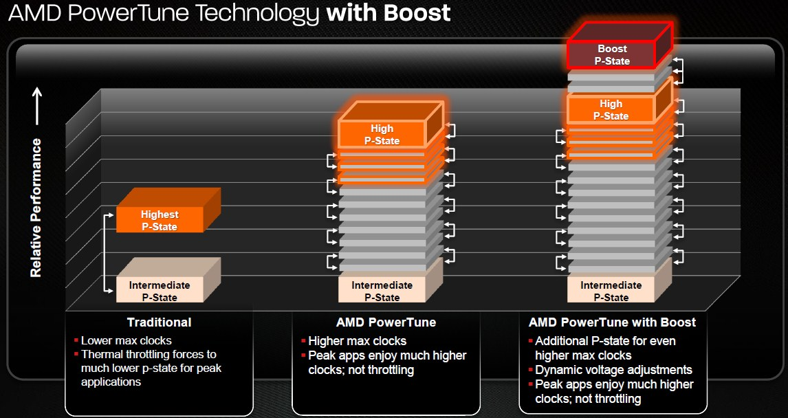AMD PowerTune Boost