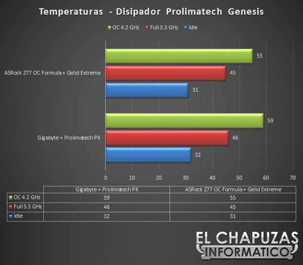 ASRock Z77 OC Temperaturas 64