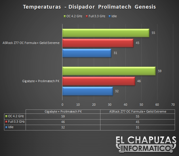 lchapuzasinformatico.com wp content uploads 2012 08 ASRock Z77 OC Temperaturas 64