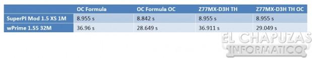 lchapuzasinformatico.com wp content uploads 2012 08 ASRock Z77 OC Test 619x115 59