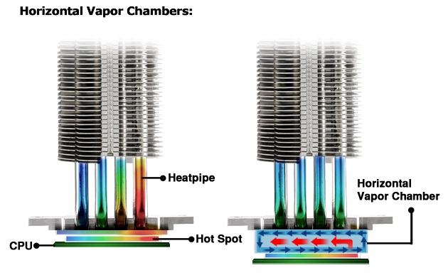 Cooler Master montará cámaras de vapor en sus disipadores OEM