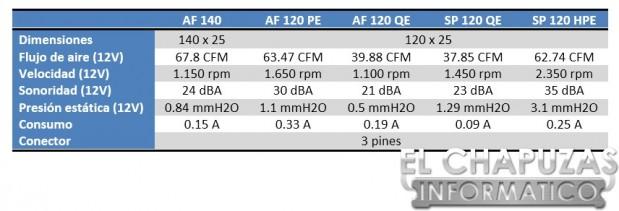 Corsair Air Series Especificaciones 619x211 Review: Corsair Air Series