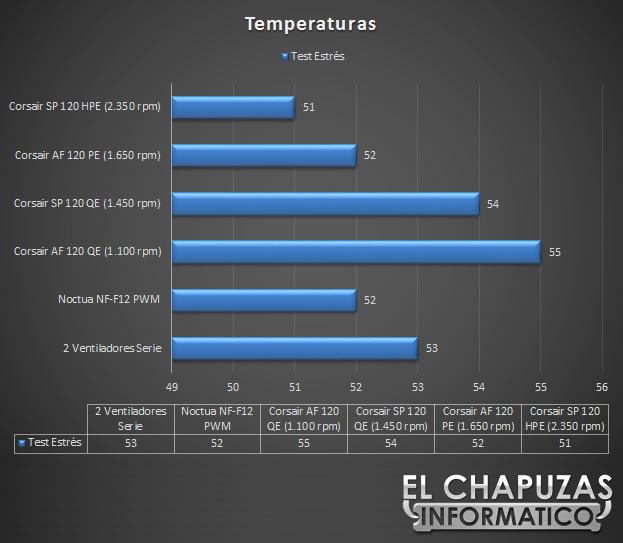 Corsair Air Series Temperaturas 26