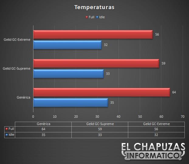 Gelid GC Extreme Supreme Temperaturas1 11