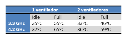 Gelid GX 7 Temperaturas Review: Gelid GX 7 + Wing 12PL