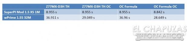 Gigabyte Z77MX D3H TH Test 619x136 36