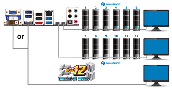 Gigabyte Z77MX D3H TH Thunderbolt 1 5