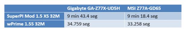 Gigabyte Z77X UD5H Tests 619x110 Review: Gigabyte GA Z77X UD5H
