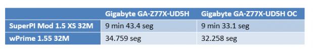 Gigabyte Z77X UD5H Tests OC 619x103 Review: Gigabyte GA Z77X UD5H