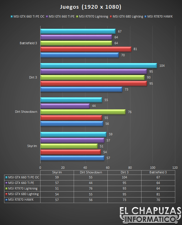 MSI GeForce GTX 660 Ti Test Juegos 37