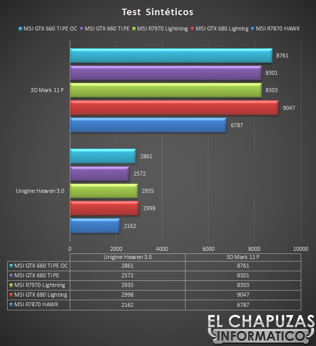 MSI GeForce GTX 660 Ti Test Sinteticos 36