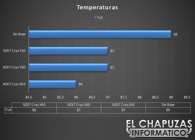 NZXT Cryo E40 V60 X60 Temperaturas 51