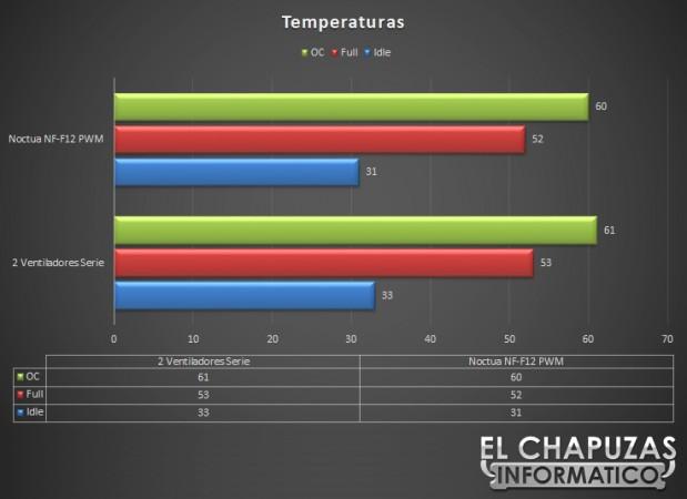 Noctua NF F12 PWM Temperaturas 619x450 18