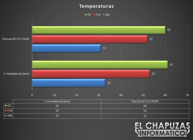 Noctua NF F12 PWM Temperaturas 619x450 Review: Noctua NF F12 PWM