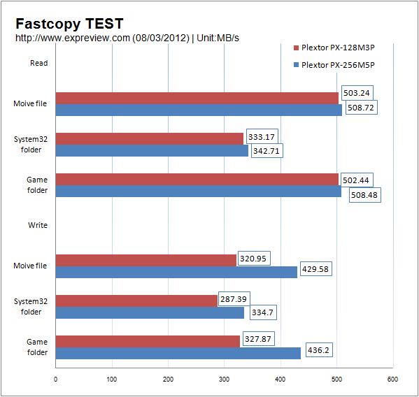 Plextor M5P Plextor PX 256M5P 1 SSD Plextor PX 256M5P a prueba