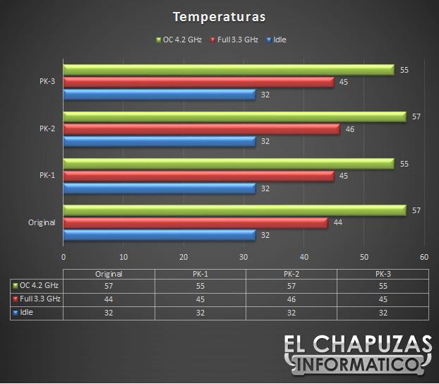 Prolimatech PK Temperaturas 14