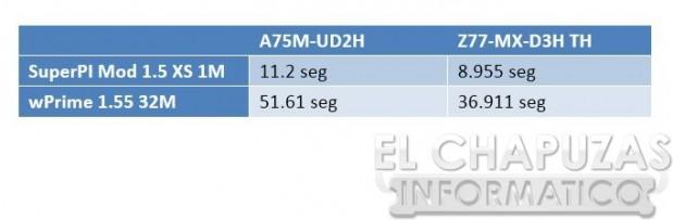 lchapuzasinformatico.com wp content uploads 2012 09 Gigabyte GA A75M UD2H Test sp wp 619x203 25