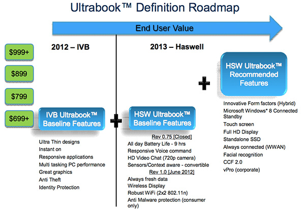Intel Haswell Ultrabook IDF2012   Filtrados nuevos detalles de los futuros Ultrabooks con Haswell