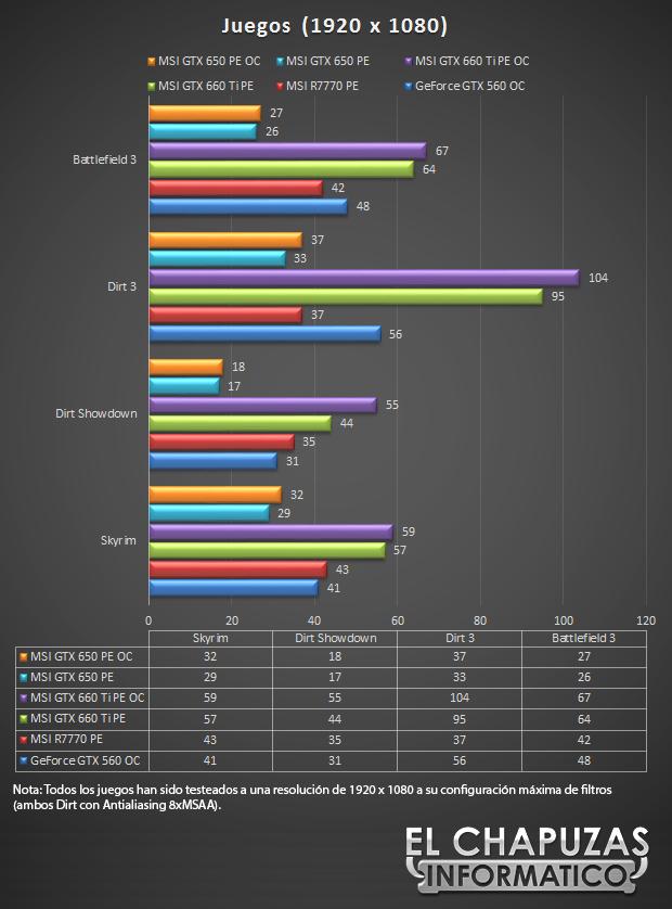 lchapuzasinformatico.com wp content uploads 2012 09 MSI GeForce GTX 650 Power Edition Test Juegos 30