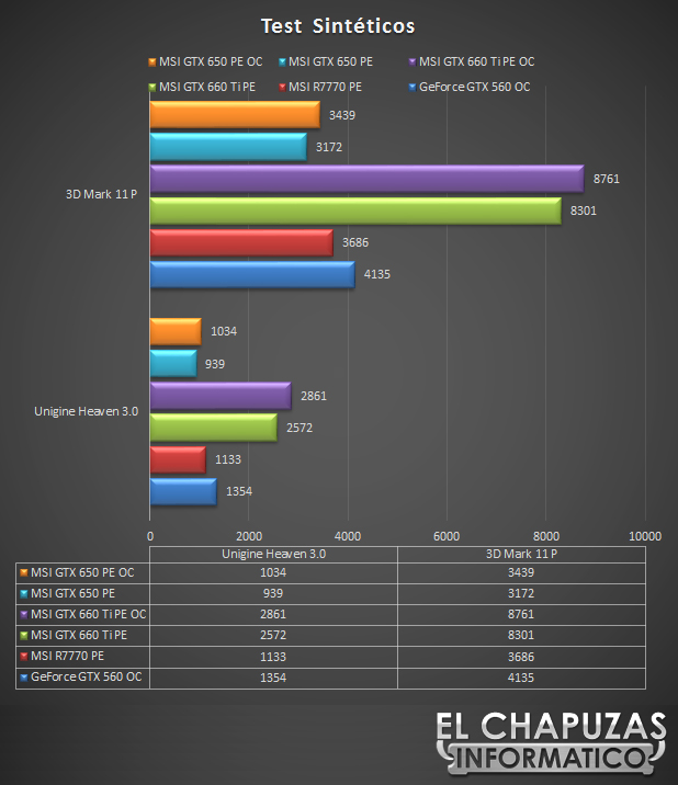 lchapuzasinformatico.com wp content uploads 2012 09 MSI GeForce GTX 650 Power Edition Test Sinteticos 29