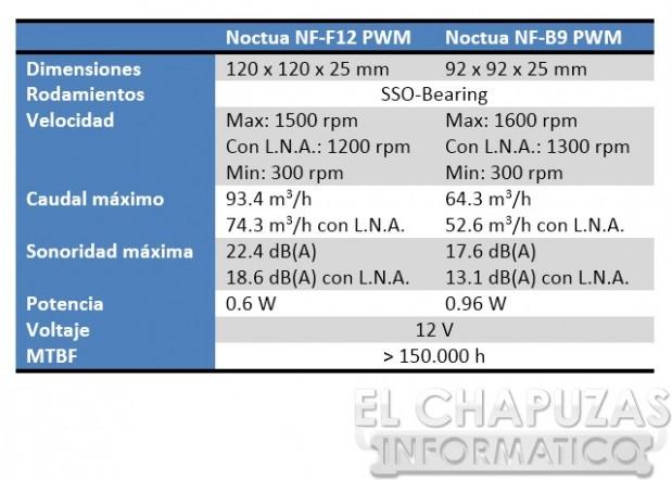 lchapuzasinformatico.com wp content uploads 2012 09 Noctua NH L12 Especificaciones Ventiladores 619x442 2