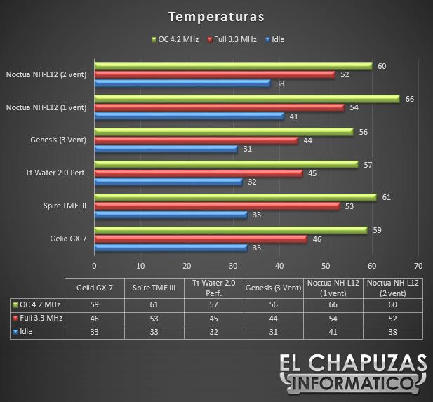 Noctua NH L12 Temperaturas 53