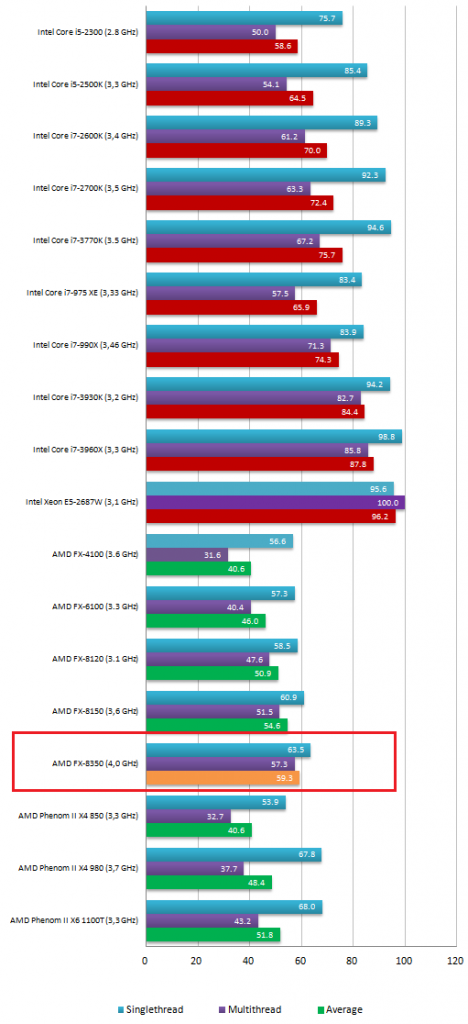 Benchmark AMD FX 8350 468x1024 0