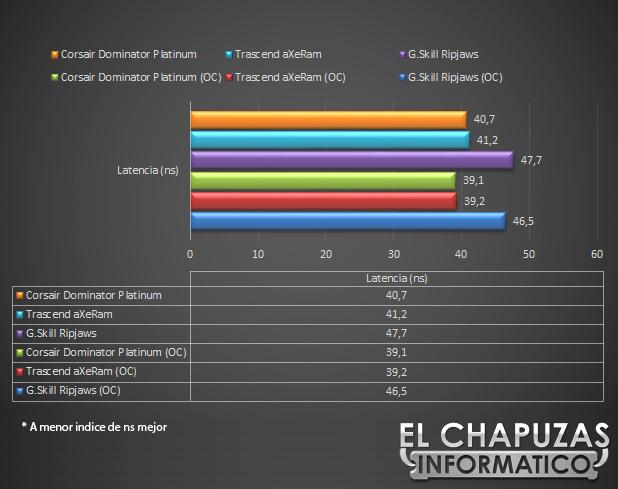 lchapuzasinformatico.com wp content uploads 2012 10 Corsair Dominator Platinum 2133 MHz 16 GB Aida Lat 22