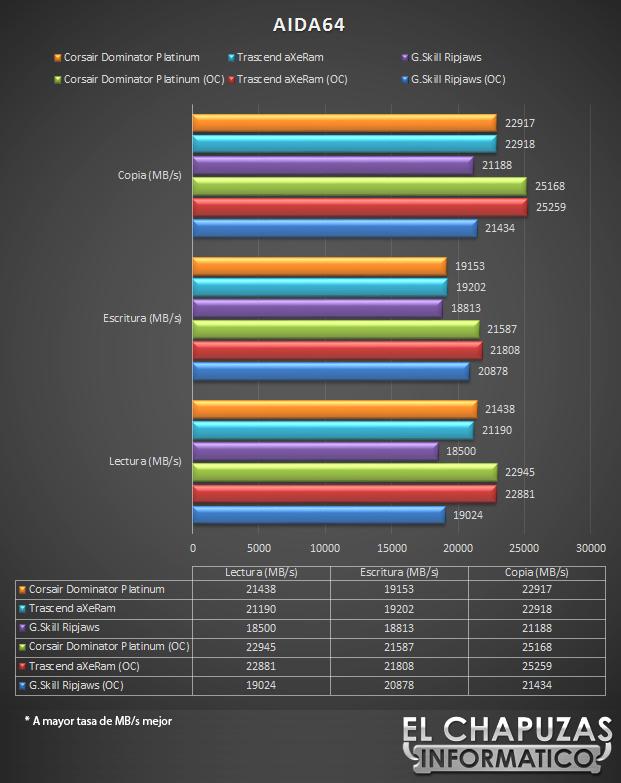 lchapuzasinformatico.com wp content uploads 2012 10 Corsair Dominator Platinum 2133 MHz 16 GB Aida mem 21