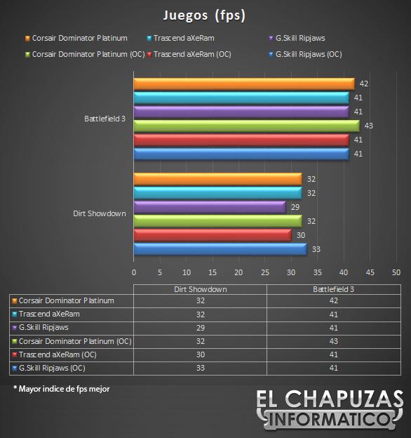 lchapuzasinformatico.com wp content uploads 2012 10 Corsair Dominator Platinum 2133 MHz 16 GB Juegos 25