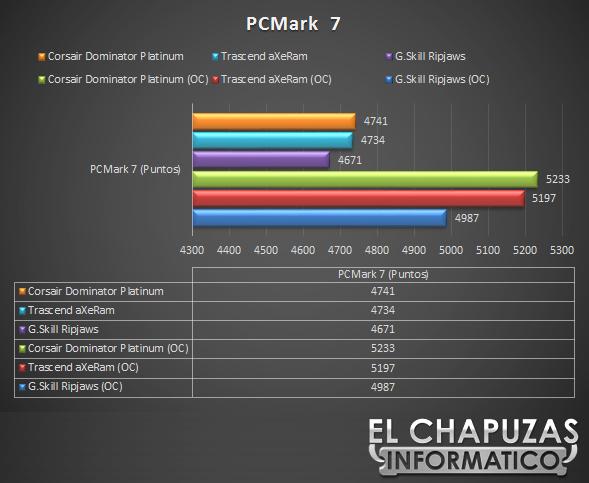 lchapuzasinformatico.com wp content uploads 2012 10 Corsair Dominator Platinum 2133 MHz 16 GB PCMark7 24
