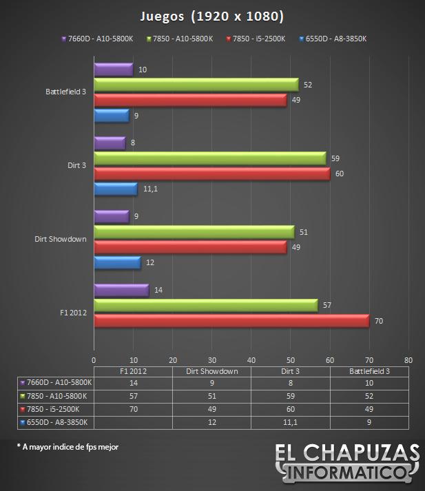 lchapuzasinformatico.com wp content uploads 2012 10 Gigabyte F2A85A UP4 Juegos 1920 45