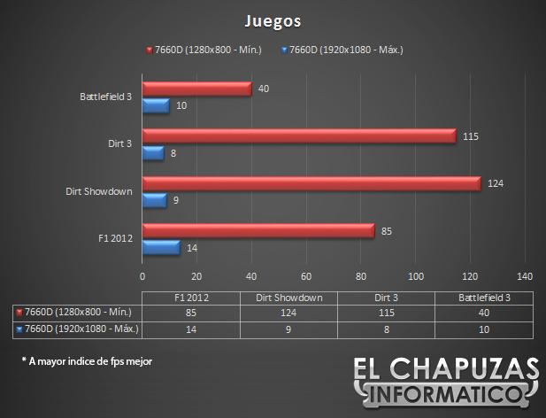 lchapuzasinformatico.com wp content uploads 2012 10 Gigabyte F2A85A UP4 Juegos 46