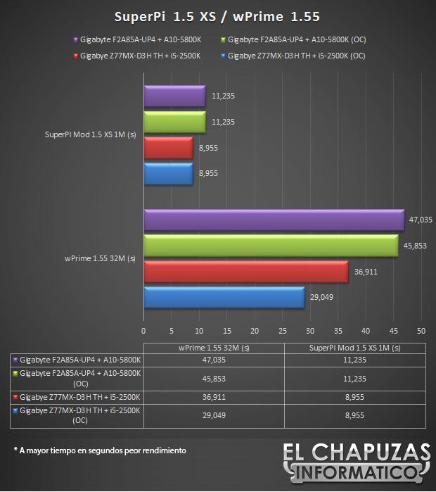 lchapuzasinformatico.com wp content uploads 2012 10 Gigabyte F2A85A UP4 SuperPi wPrime 43