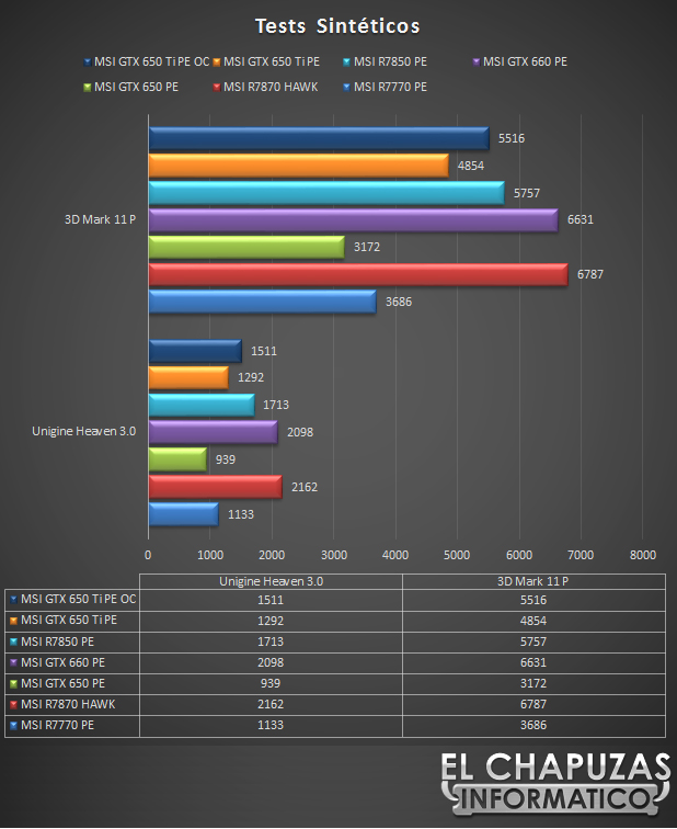 lchapuzasinformatico.com wp content uploads 2012 10 MSI GeForce 650 Ti OC Power Edition Sinteticos 32