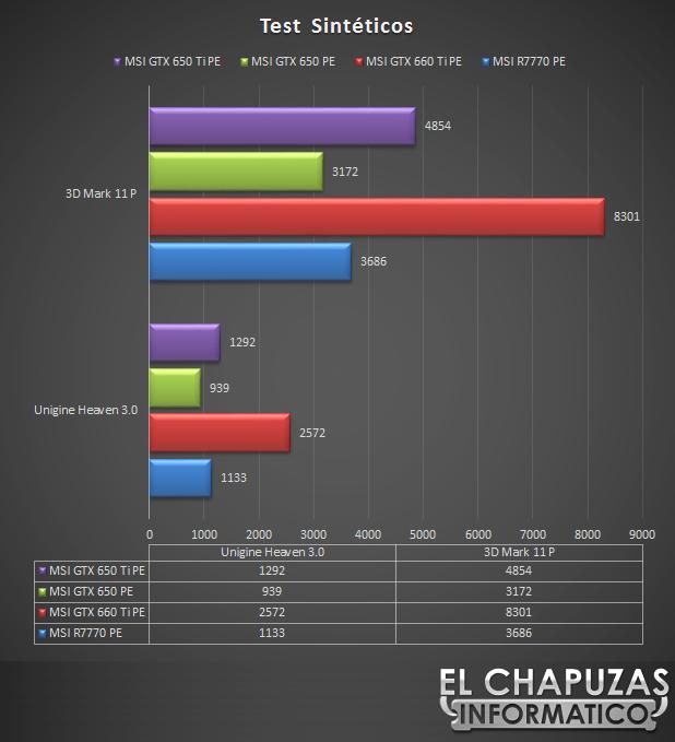 lchapuzasinformatico.com wp content uploads 2012 10 MSI GeForce GTX 650 Ti OC Power Edition Test 3