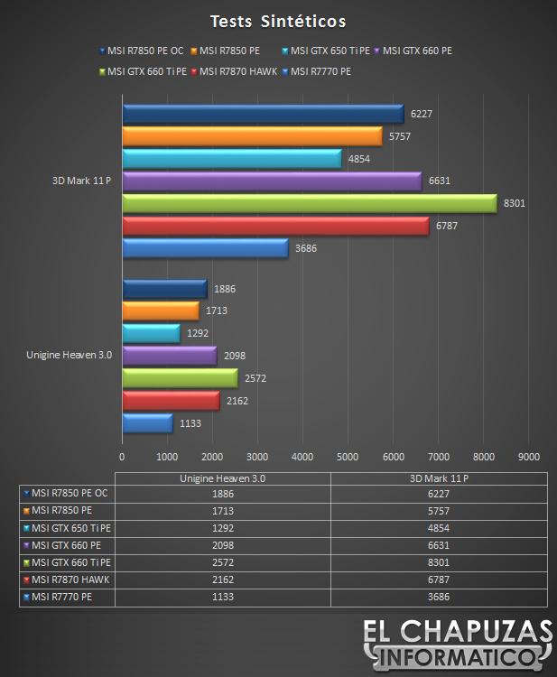 lchapuzasinformatico.com wp content uploads 2012 10 MSI R7850 OC Power Edition Sinteticos 32