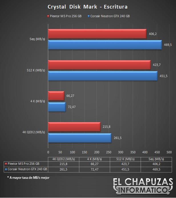 Plextor M5 Pro 256 GB Escritura 17
