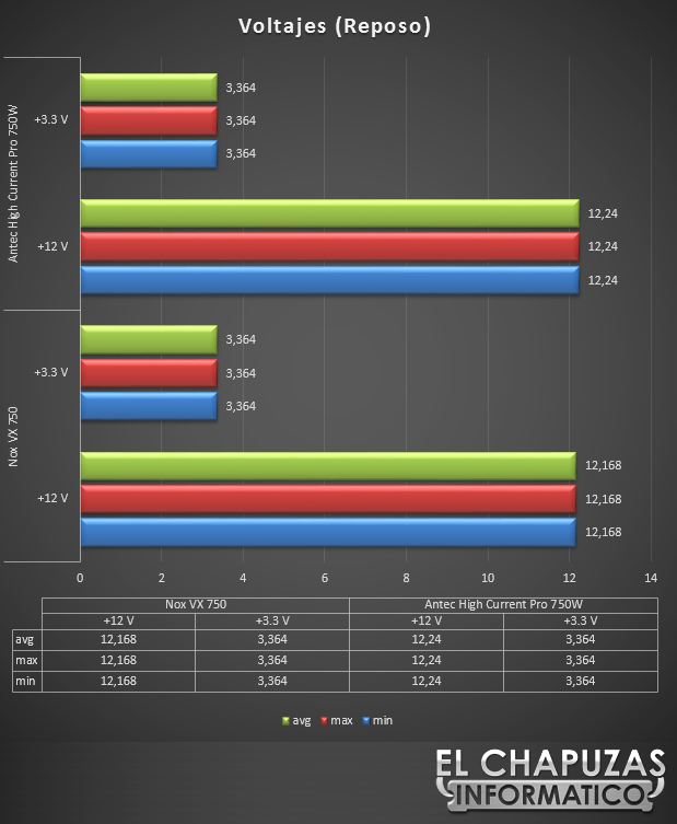 lchapuzasinformatico.com wp content uploads 2012 11 Antec High Current Pro 750W Test Idle 35