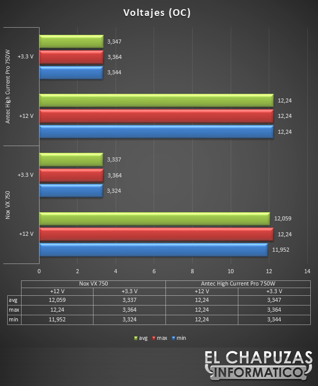 Antec High Current Pro 750W Test OC 36