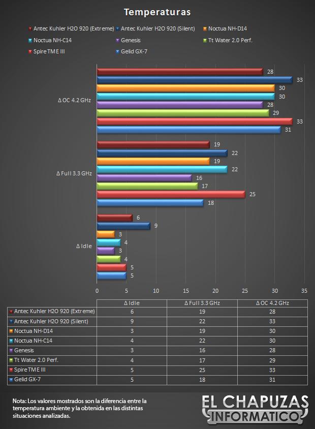 lchapuzasinformatico.com wp content uploads 2012 11 Antec Kuhler H2O 920 Temperaturas 32