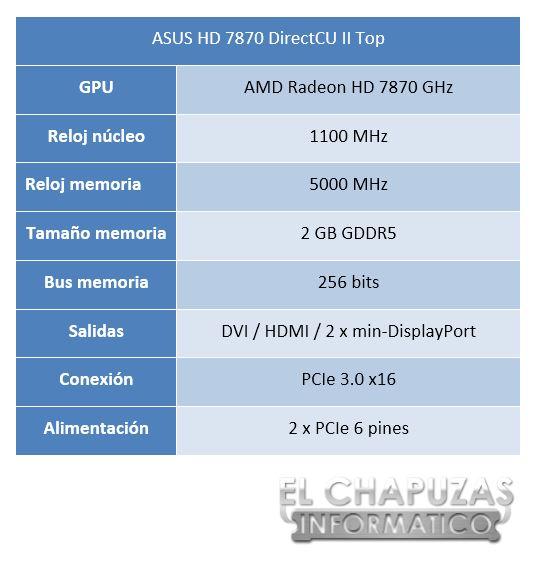 lchapuzasinformatico.com wp content uploads 2012 11 Asus HD 7870 DirectCU II Top Especificaciones 1